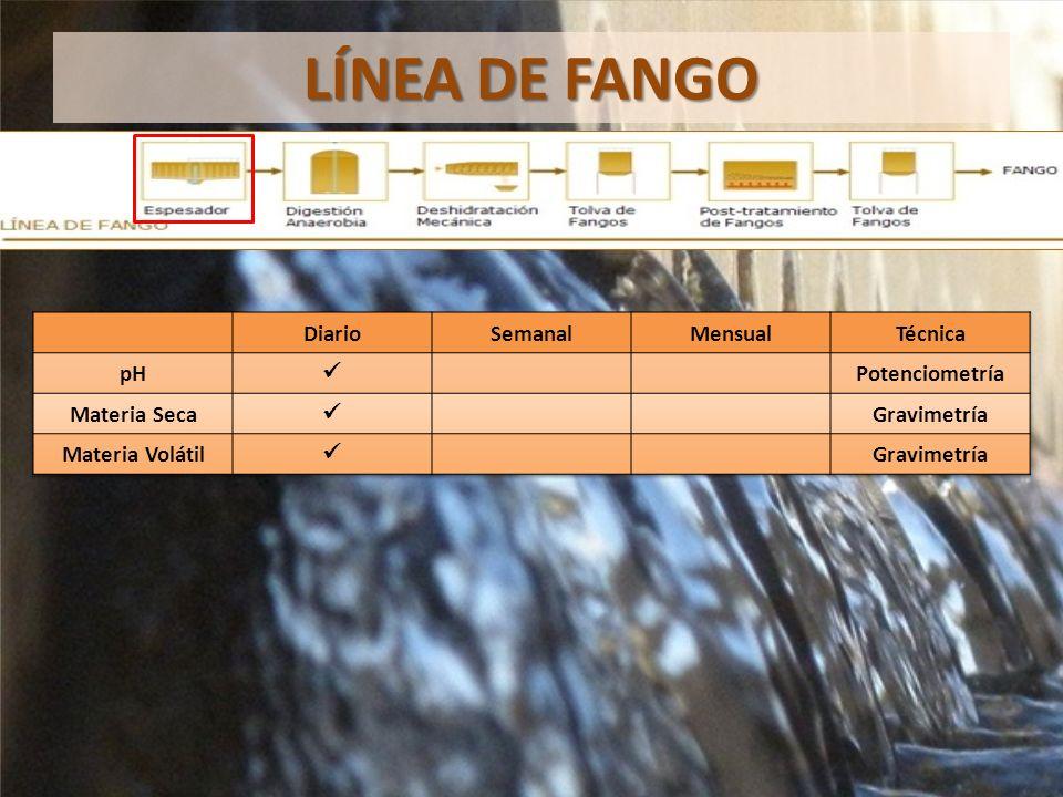 LÍNEA DE FANGO Diario Semanal Mensual Técnica pH  Potenciometría