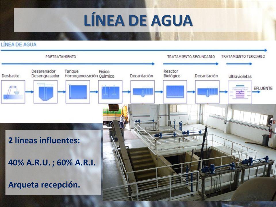 LÍNEA DE AGUA 2 líneas influentes: 40% A.R.U. ; 60% A.R.I. Arqueta recepción.
