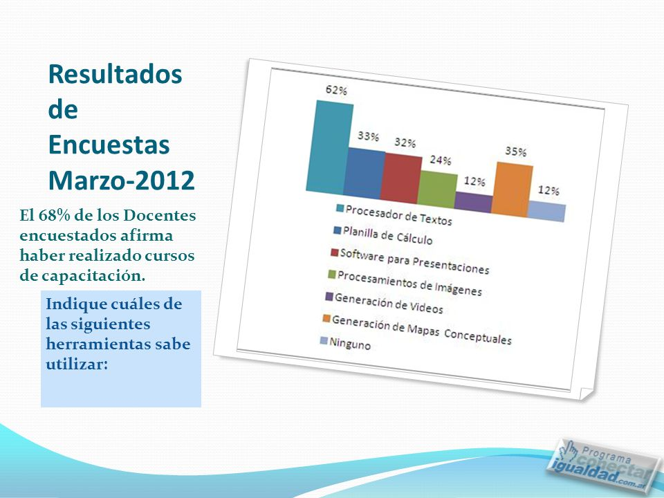 Resultados de Encuestas Marzo-2012