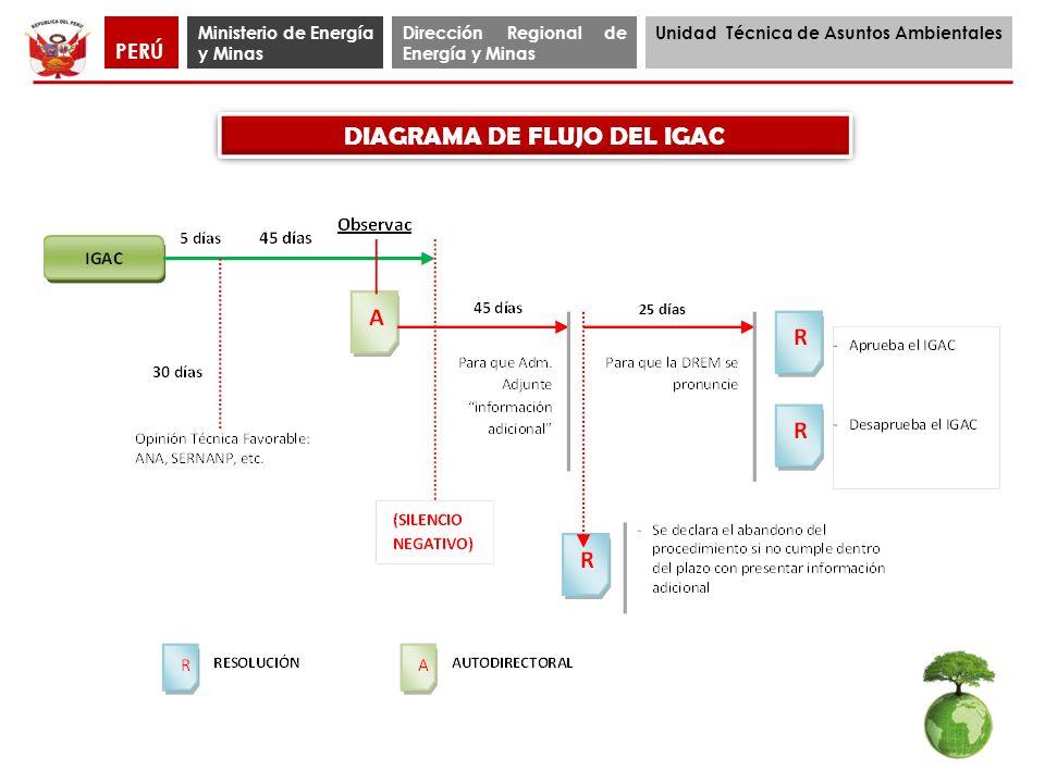 DIAGRAMA DE FLUJO DEL IGAC