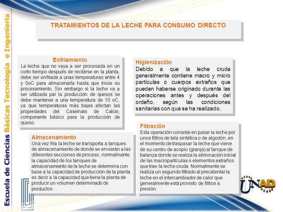 TRATAMIENTOS DE LA LECHE PARA CONSUMO DIRECTO