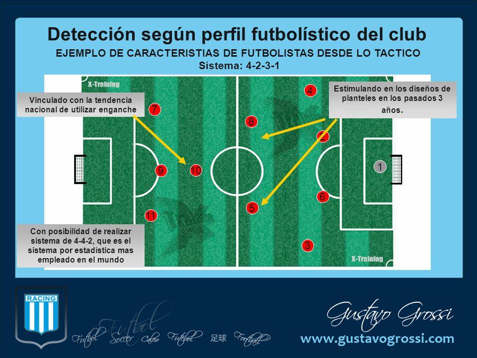 Detección según perfil futbolístico del club