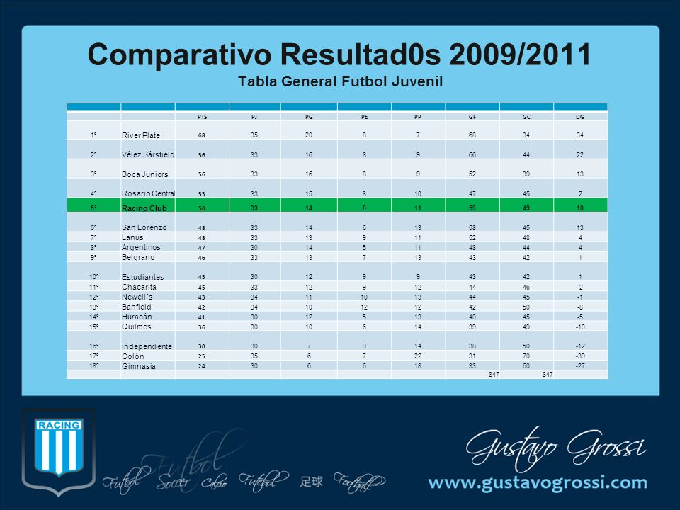 Comparativo Resultad0s 2009/2011 Tabla General Futbol Juvenil