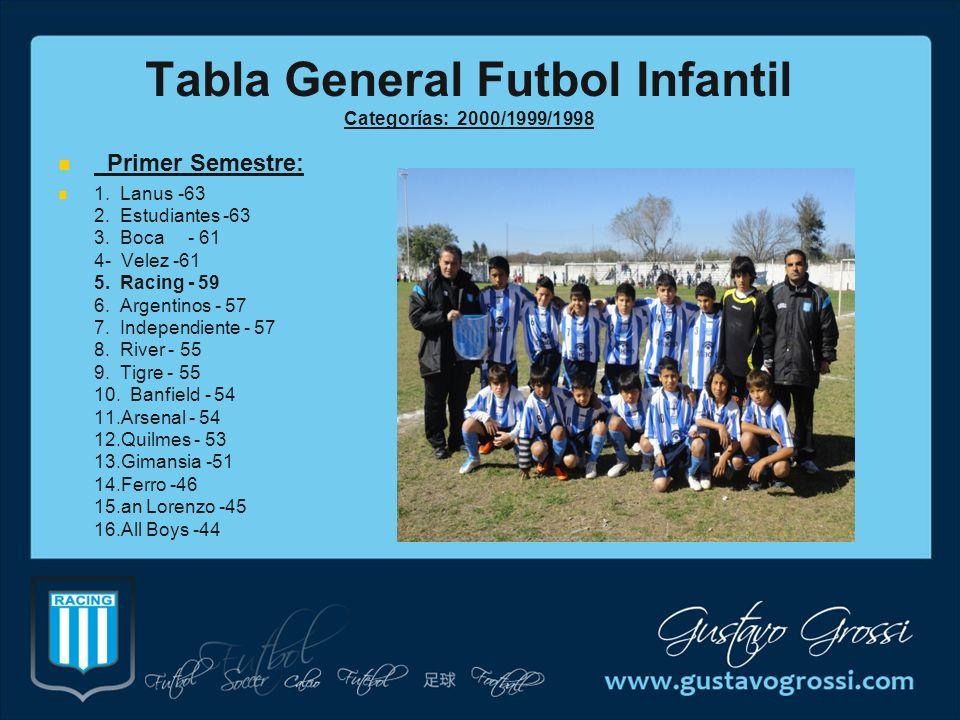 Tabla General Futbol Infantil Categorías: 2000/1999/1998