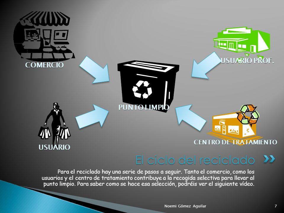 El ciclo del reciclado USUARIO PROF. COMERCIO PUNTO LIMPIO USUARIO