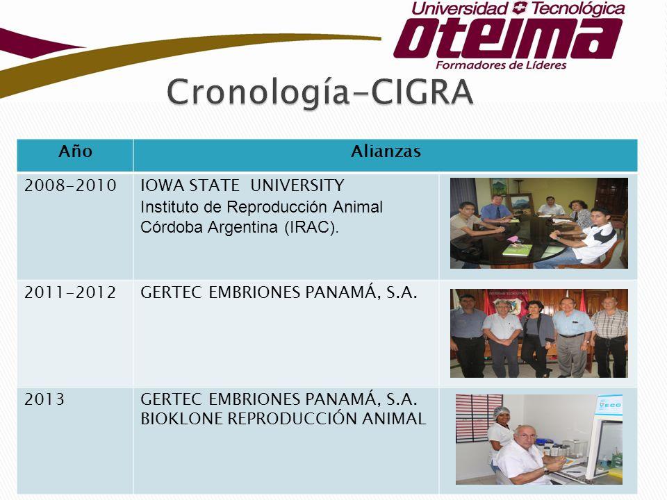 Cronología-CIGRA Año Alianzas 2008-2010 IOWA STATE UNIVERSITY