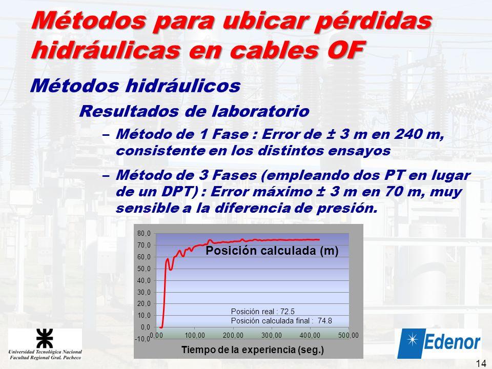Métodos para ubicar pérdidas hidráulicas en cables OF