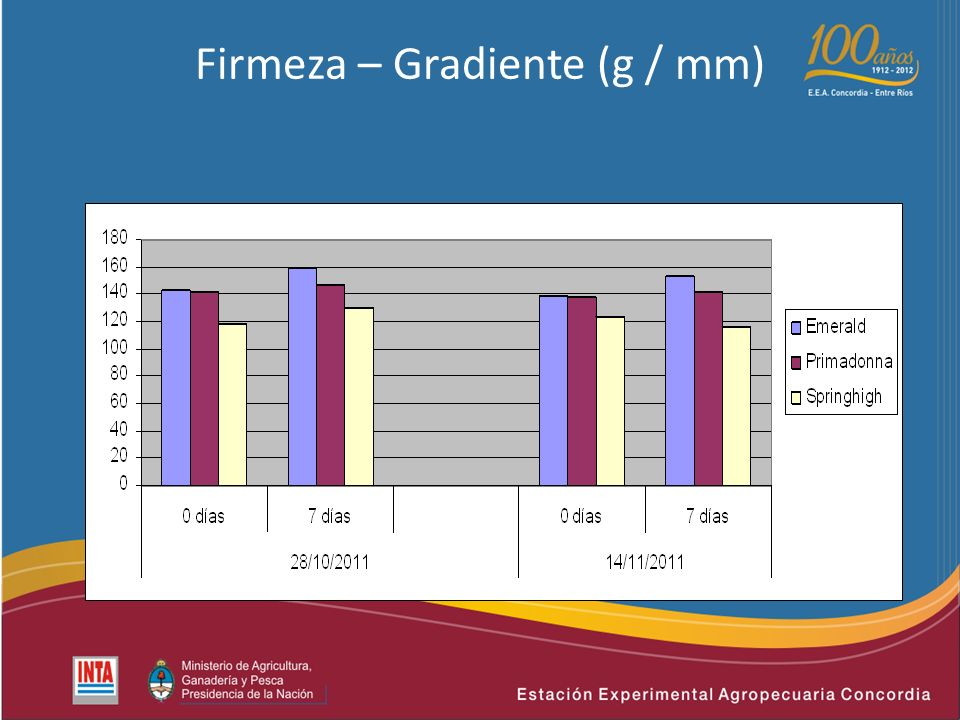 Firmeza – Gradiente (g / mm)