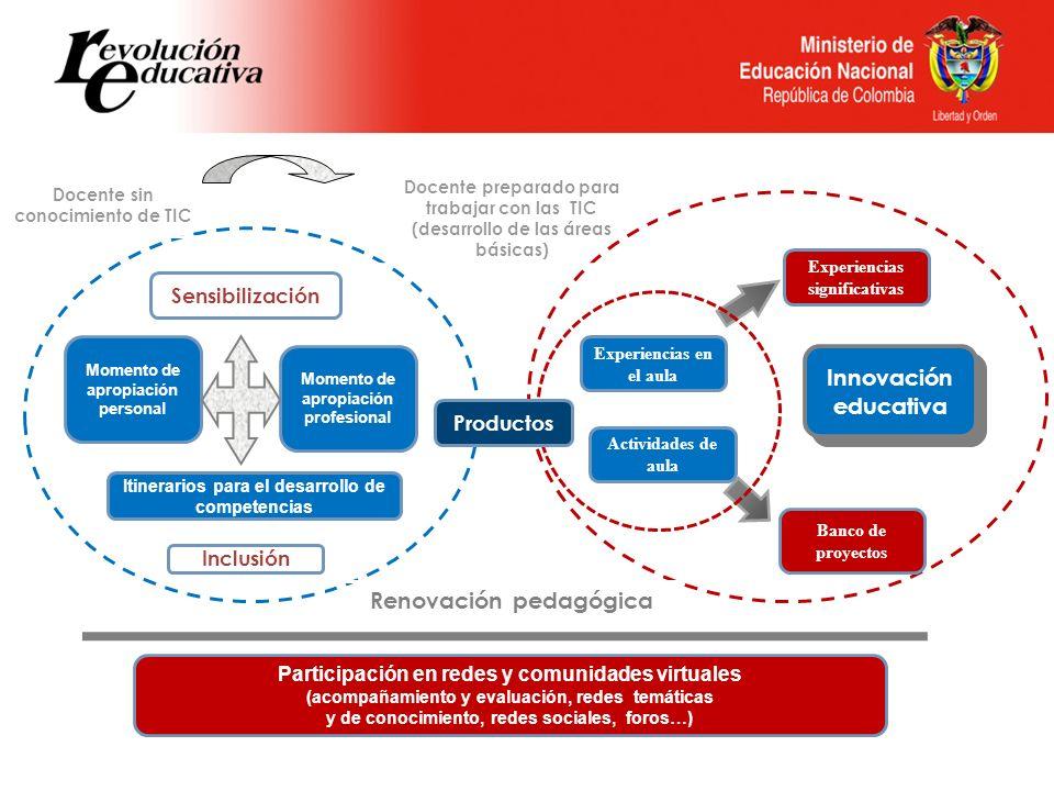 Innovación educativa Renovación pedagógica