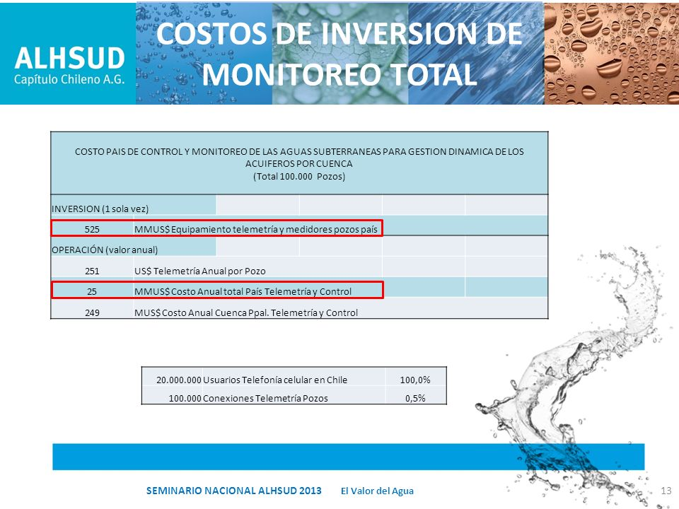 COSTOS DE INVERSION DE MONITOREO TOTAL