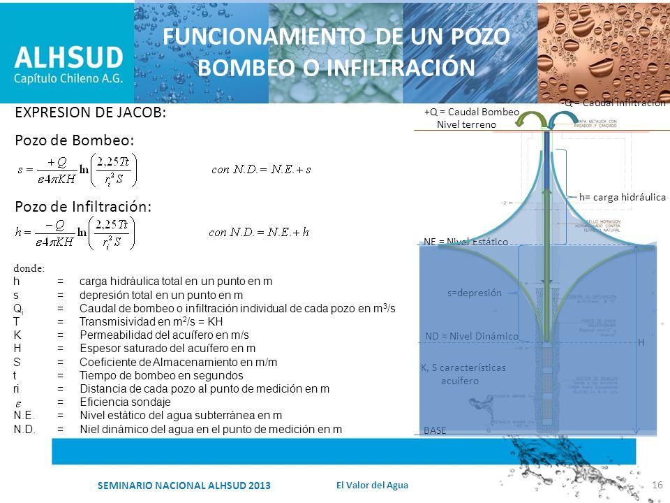 FUNCIONAMIENTO DE UN POZO BOMBEO O INFILTRACIÓN