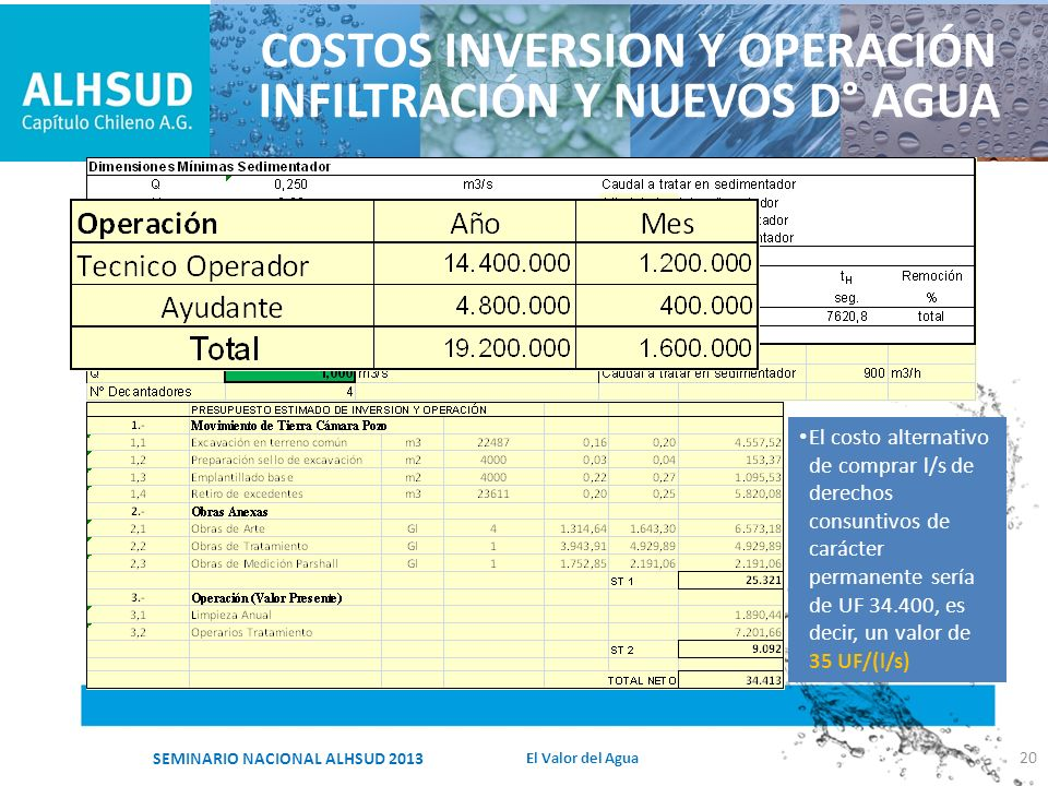 COSTOS INVERSION Y OPERACIÓN INFILTRACIÓN Y NUEVOS D° AGUA