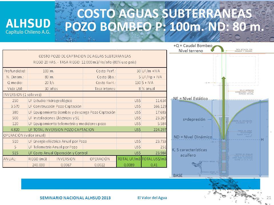 COSTO AGUAS SUBTERRANEAS POZO BOMBEO P: 100m. ND: 80 m.