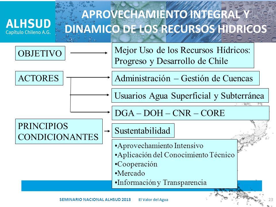 APROVECHAMIENTO INTEGRAL Y DINAMICO DE LOS RECURSOS HIDRICOS