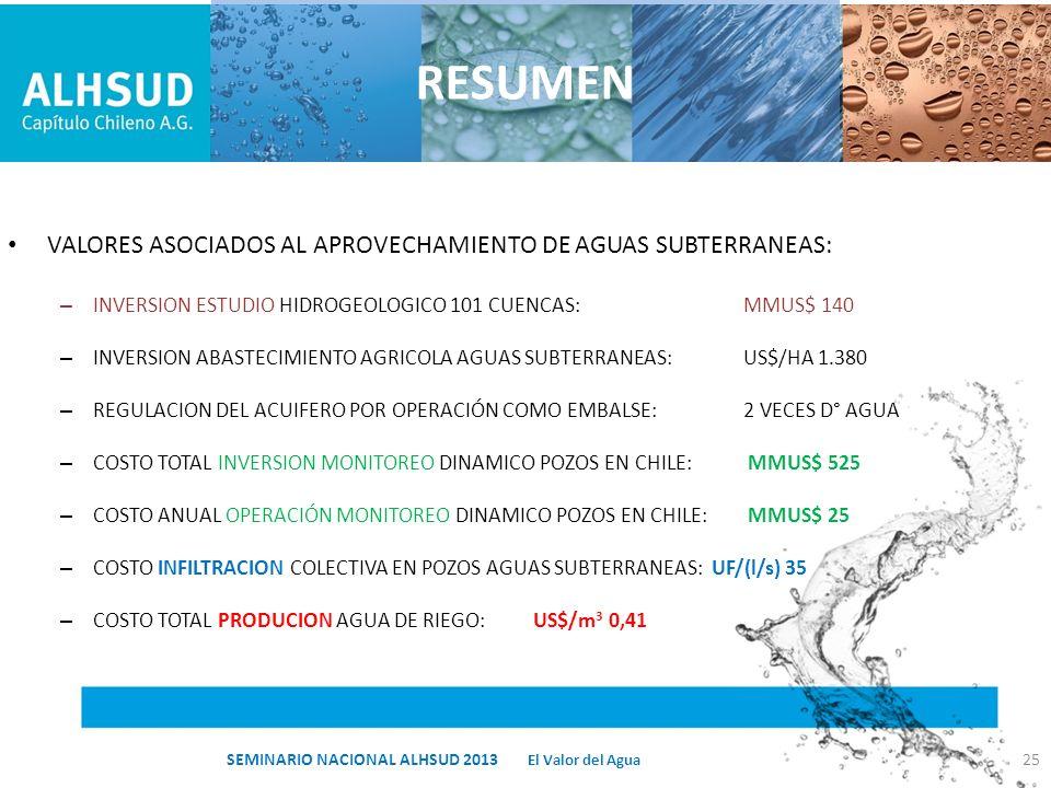 RESUMEN VALORES ASOCIADOS AL APROVECHAMIENTO DE AGUAS SUBTERRANEAS: