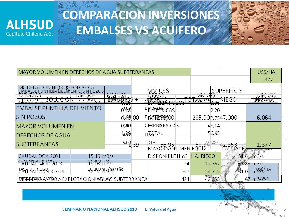 COMPARACION INVERSIONES EMBALSES VS ACUIFERO