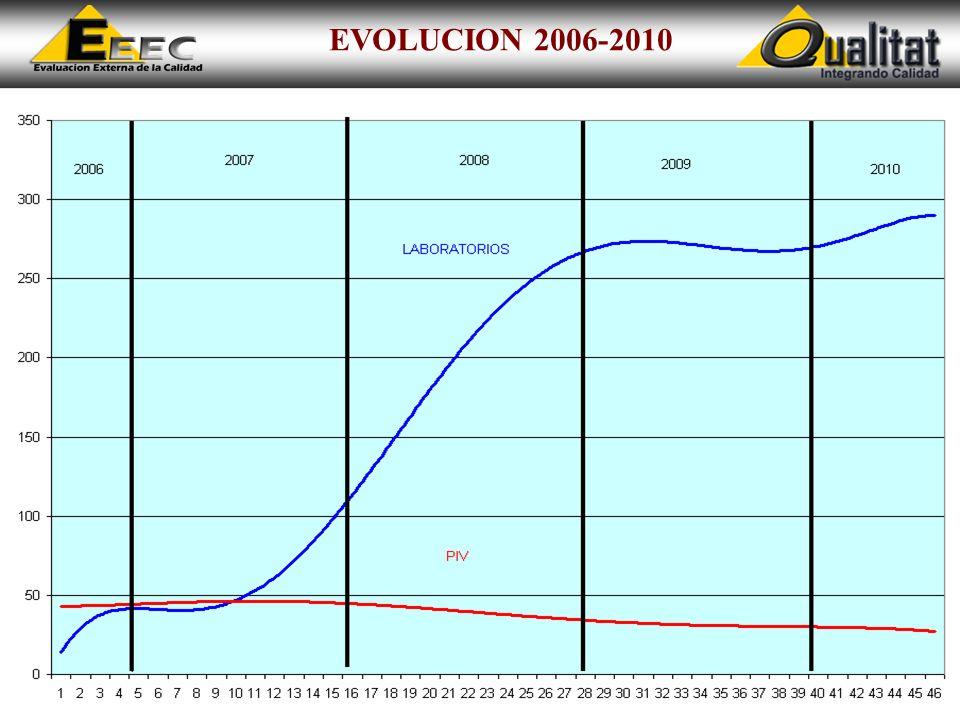 EVOLUCION 2006-2010