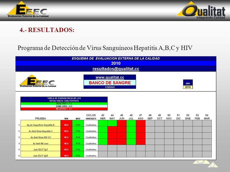4.- RESULTADOS: Programa de Detección de Virus Sanguíneos Hepatitis A,B,C y HIV