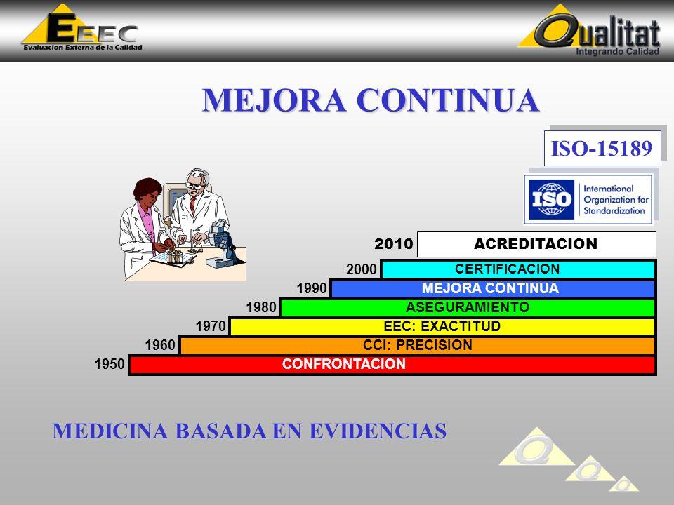 MEJORA CONTINUA ISO-15189 2010 MEDICINA BASADA EN EVIDENCIAS