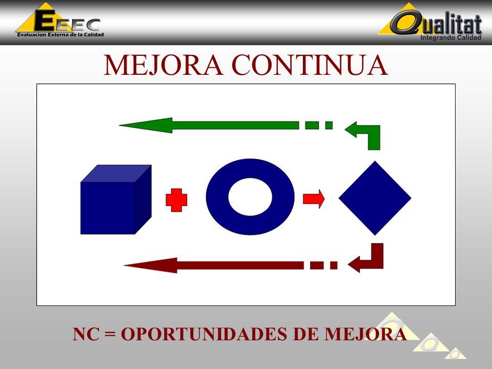 MEJORA CONTINUA NC = OPORTUNIDADES DE MEJORA