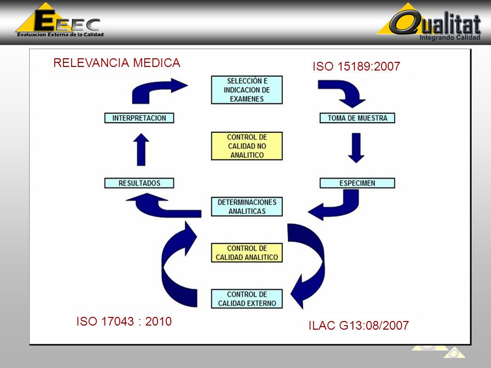 RELEVANCIA MEDICA ISO 15189:2007 ISO 17043 : 2010 ILAC G13:08/2007