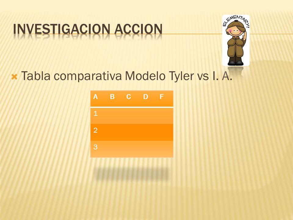 Investigacion accion Tabla comparativa Modelo Tyler vs I. A. A B C D F