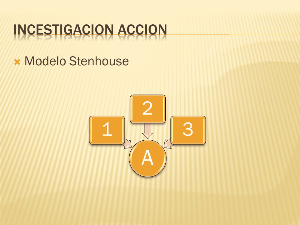 Incestigacion accion Modelo Stenhouse A 1 2 3