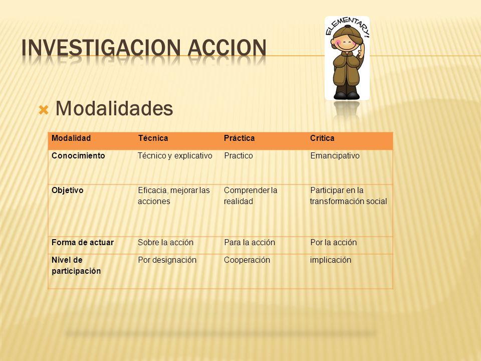 Investigacion accion Modalidades Modalidad Técnica Práctica Crítica