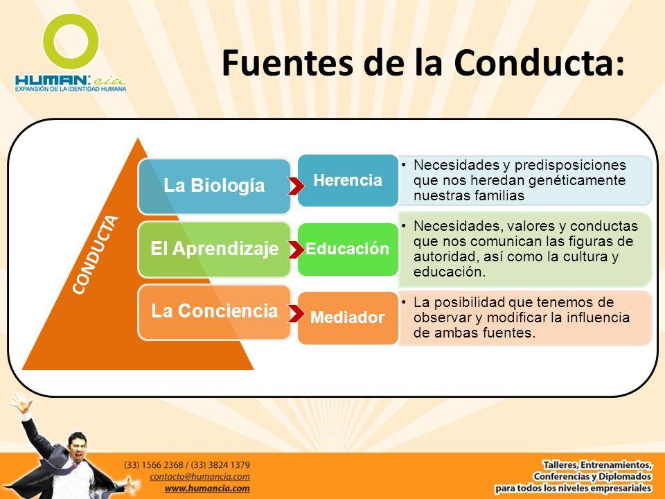 Fuentes de la Conducta: