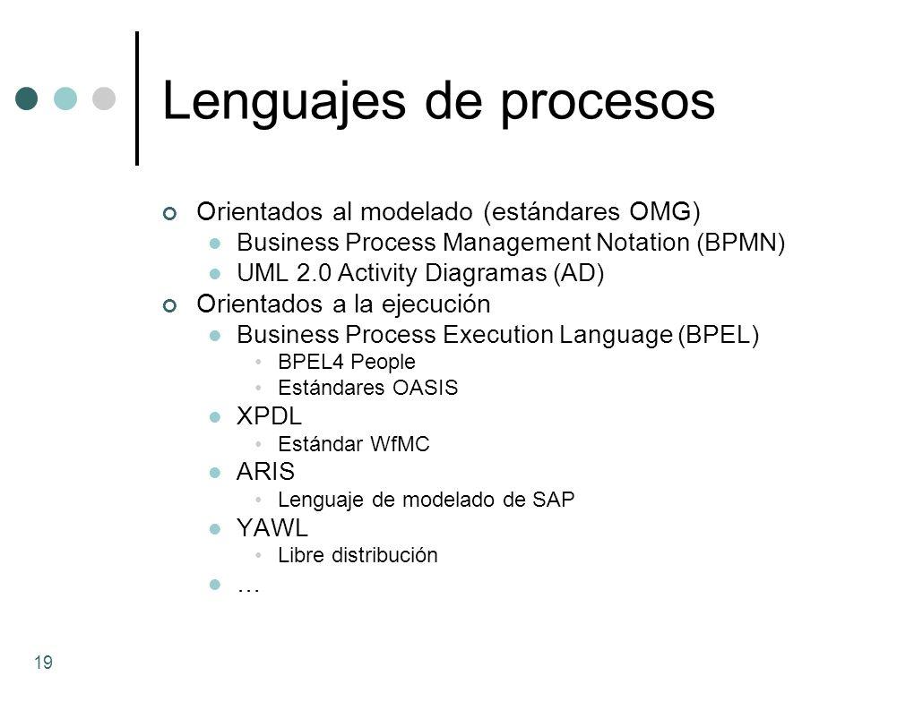 Lenguajes de procesos Orientados al modelado (estándares OMG)
