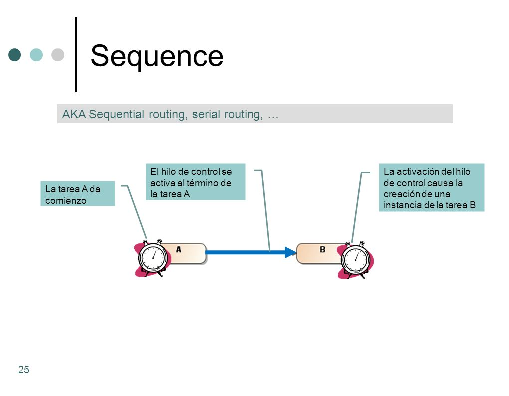 Sequence AKA Sequential routing, serial routing, …
