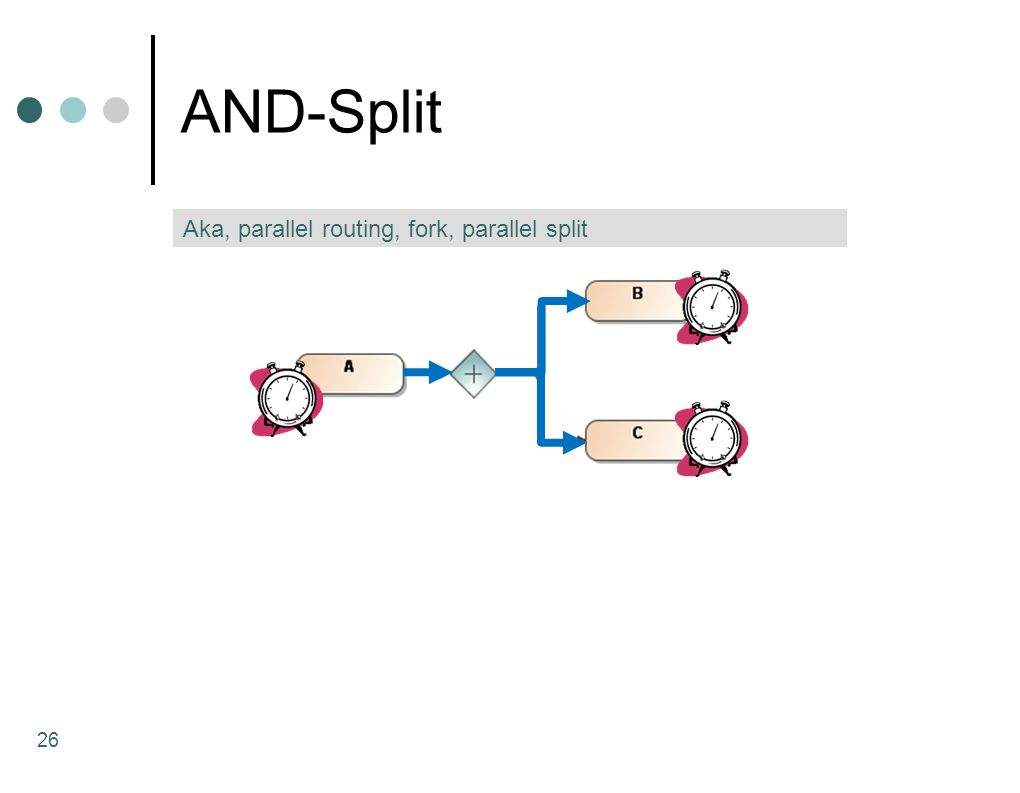 AND-Split Aka, parallel routing, fork, parallel split