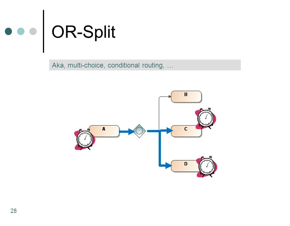 OR-Split Aka, multi-choice, conditional routing, …