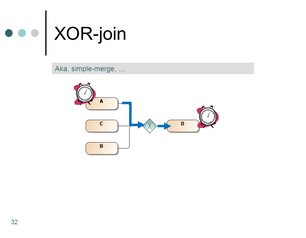 XOR-join Aka, simple-merge, …