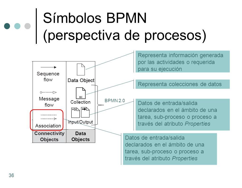 Símbolos BPMN (perspectiva de procesos)