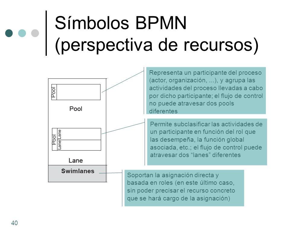 Símbolos BPMN (perspectiva de recursos)
