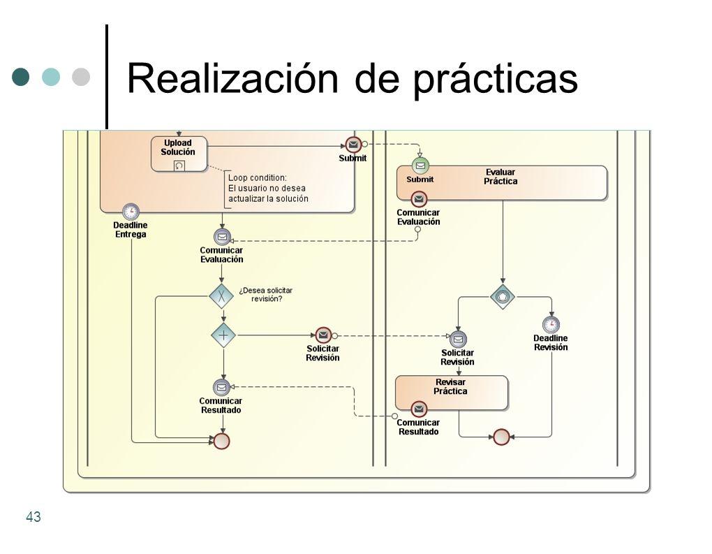 Realización de prácticas