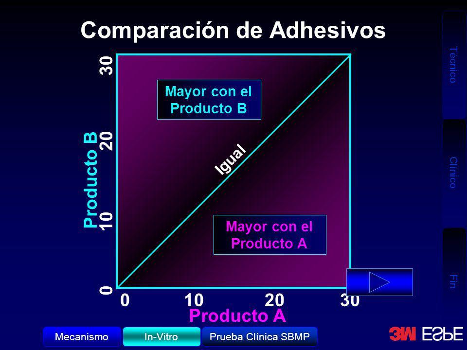 Comparación de Adhesivos