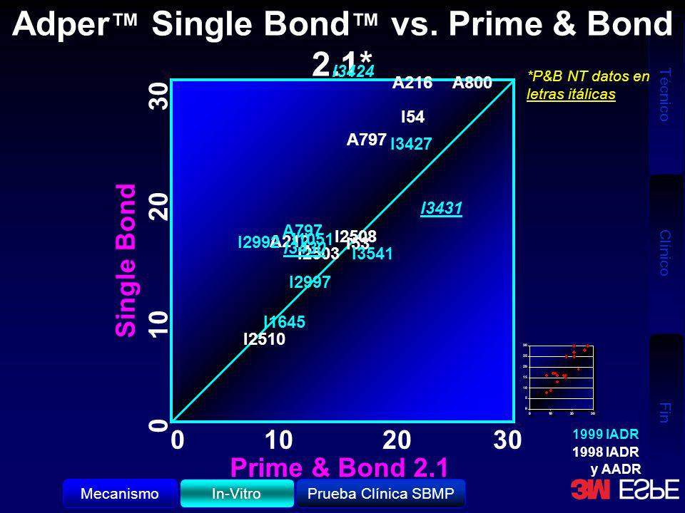 Adper™ Single Bond™ vs. Prime & Bond 2.1*
