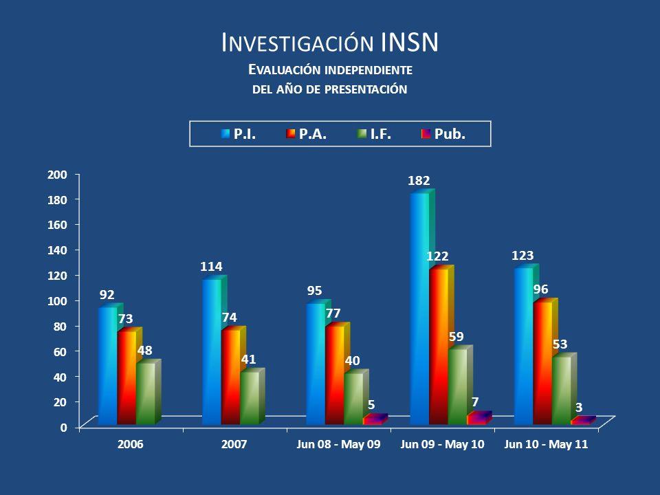 Investigación INSN Evaluación independiente del año de presentación