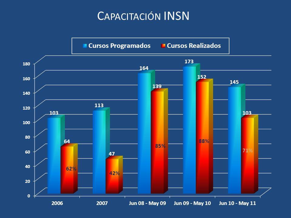 Capacitación INSN 88% 85% 71% 62% 42%