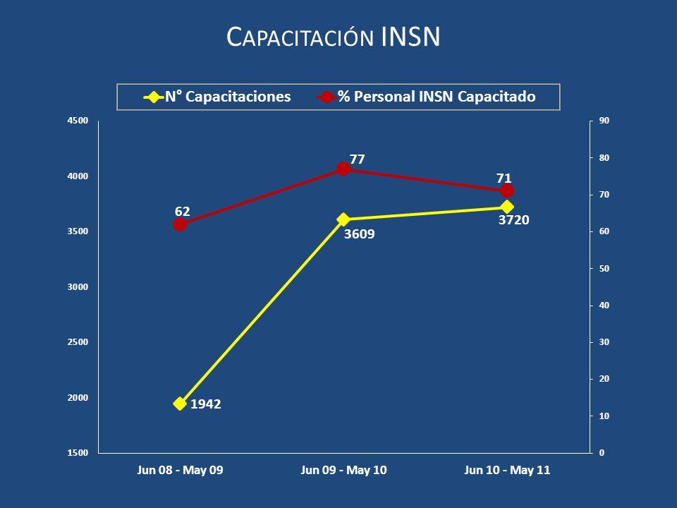 Capacitación INSN