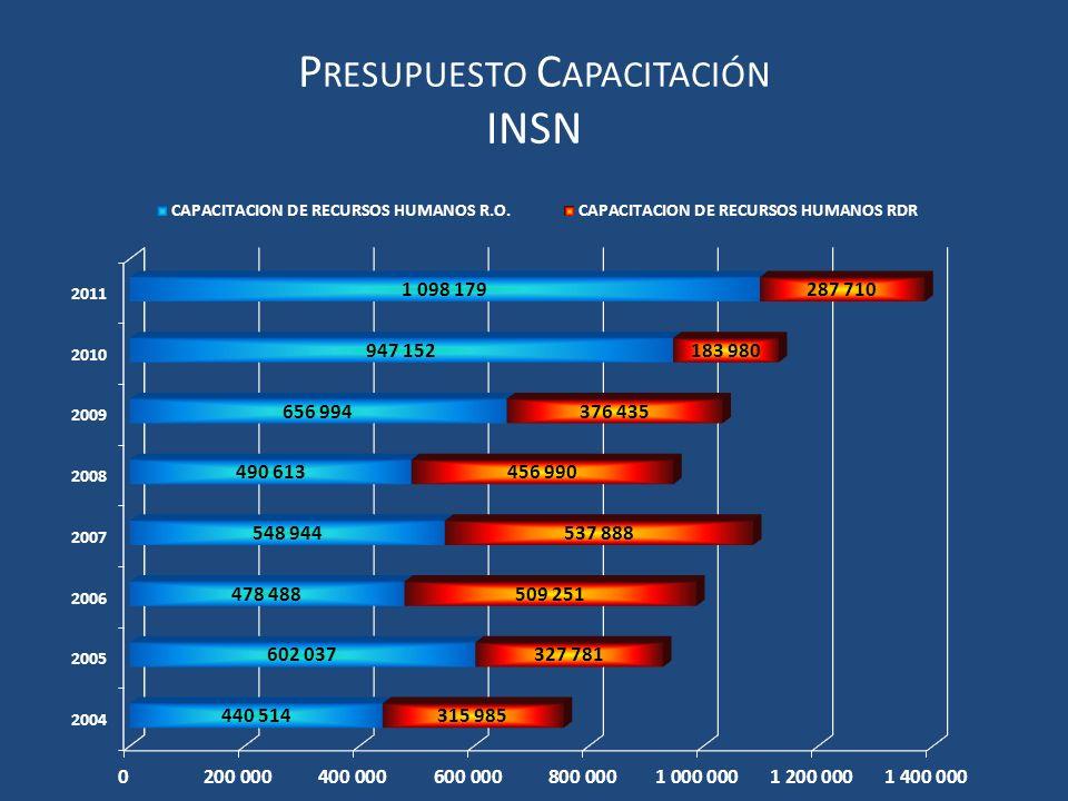 Presupuesto Capacitación INSN