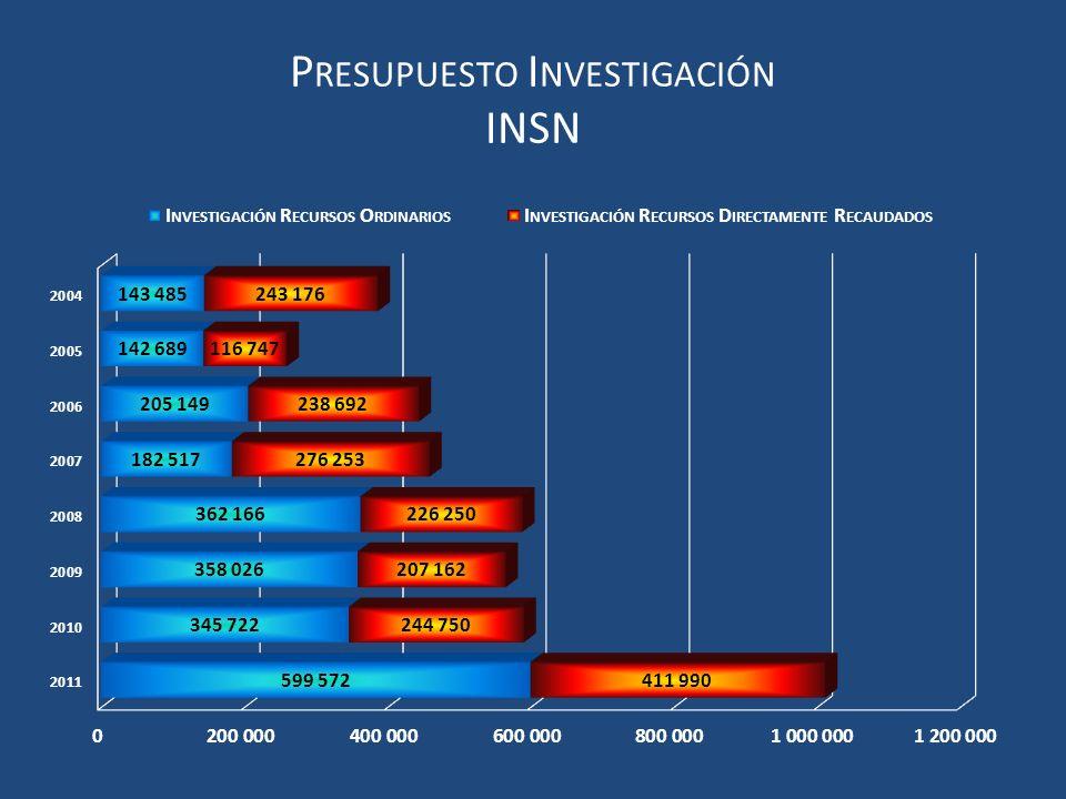 Presupuesto Investigación INSN
