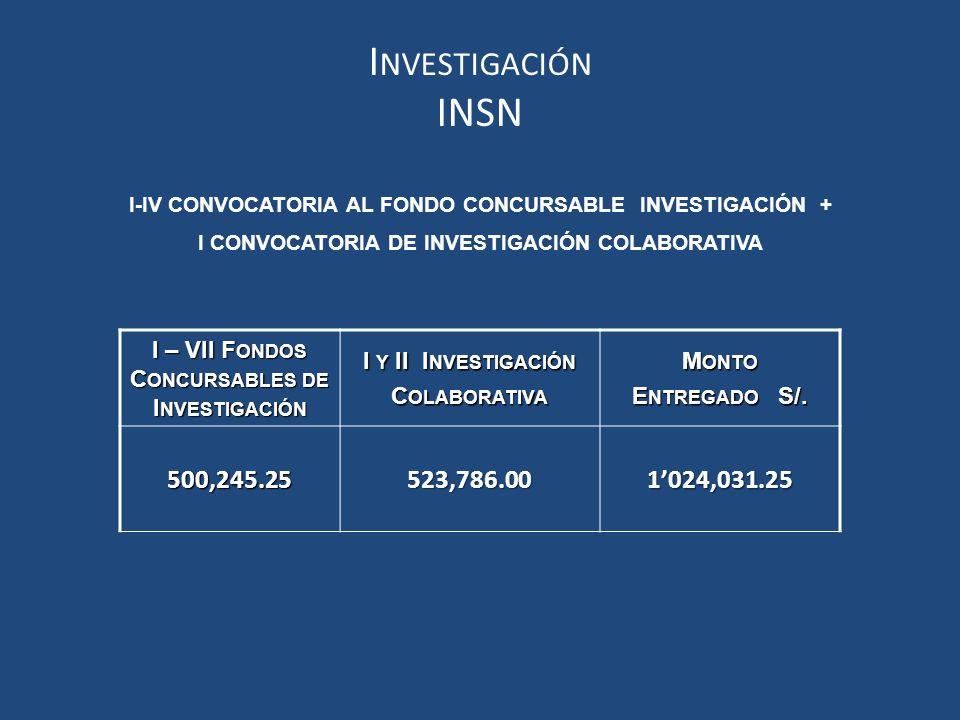Investigación INSN. I-IV CONVOCATORIA AL FONDO CONCURSABLE INVESTIGACIÓN + I CONVOCATORIA DE INVESTIGACIÓN COLABORATIVA.
