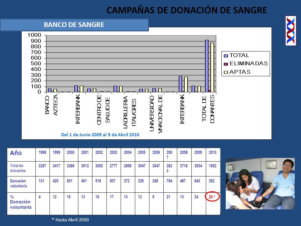 CAMPAÑAS DE DONACIÓN DE SANGRE