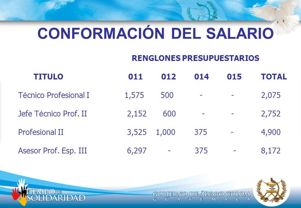 CONFORMACIÓN DEL SALARIO