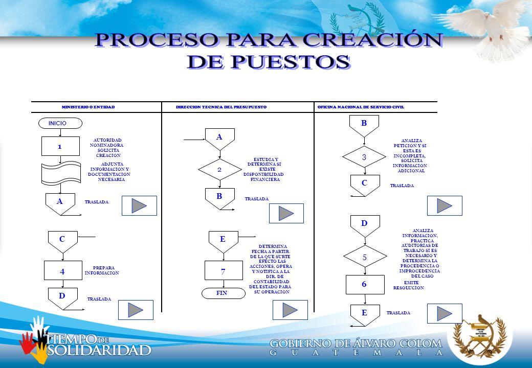 PROCESO PARA CREACIÓN DE PUESTOS 1 A C B 3 B A 2 D 5 E 6 C 4 D E 7