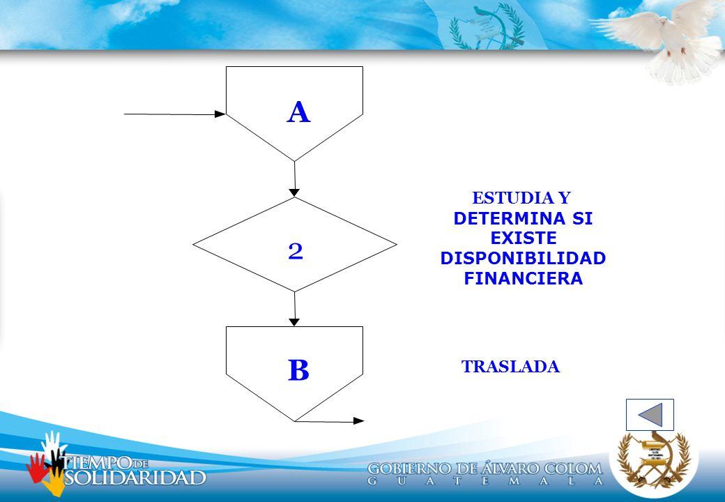 ESTUDIA Y DETERMINA SI EXISTE DISPONIBILIDAD FINANCIERA TRASLADA B A 2