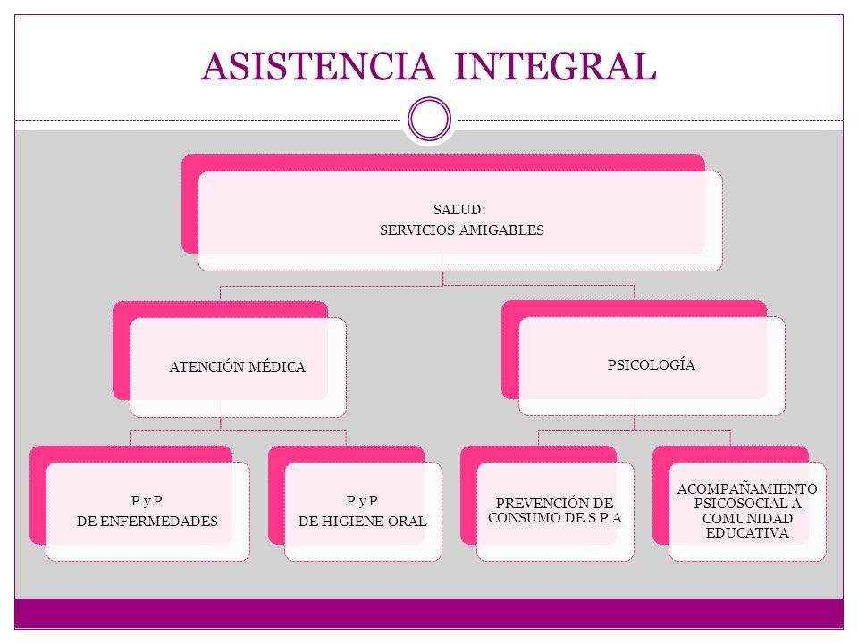 ASISTENCIA INTEGRAL SERVICIOS AMIGABLES SALUD: ATENCIÓN MÉDICA